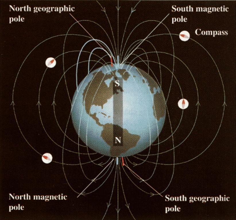 earthpoles