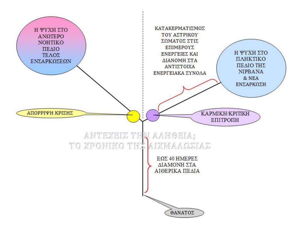 metathanatia-poria-tis-phixis, Αγγελική Αναγνώστου, Αντέχεις την Αλήθεια, το χρονικό της αιχμαλωσίας, το τελευταίο κάλεσμα, υπερσύμπαντα, υπερσύμπαν,
