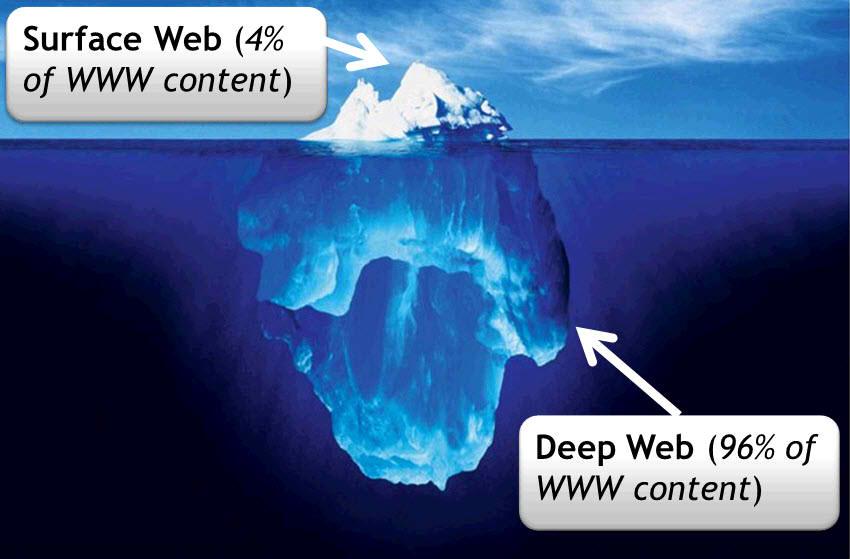 DeepWeb, βαθύ ίντερνετ, διαδίκτυο,